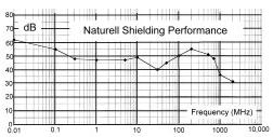 Naturell Shielding Perf